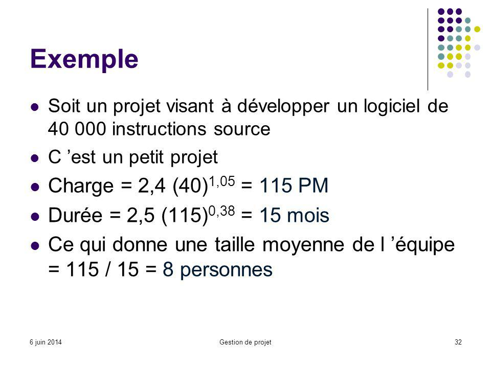 Exemple Charge = 2,4 (40)1,05 = 115 PM Durée = 2,5 (115)0,38 = 15 mois