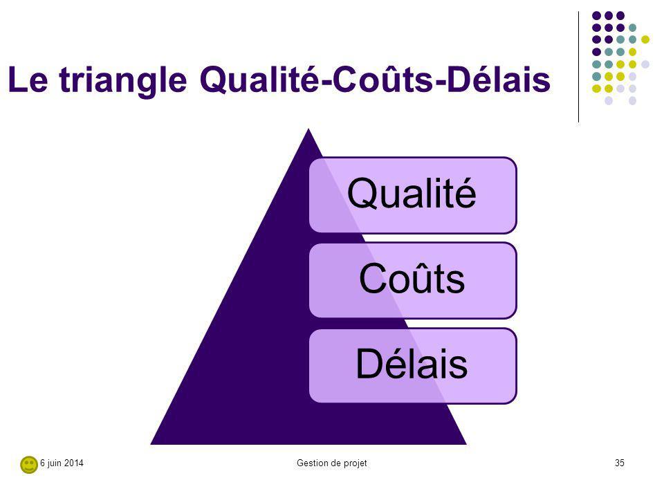 Le triangle Qualité-Coûts-Délais