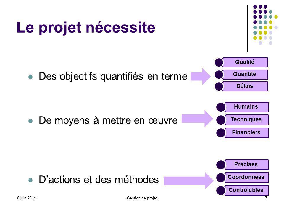 Le projet nécessite Des objectifs quantifiés en terme