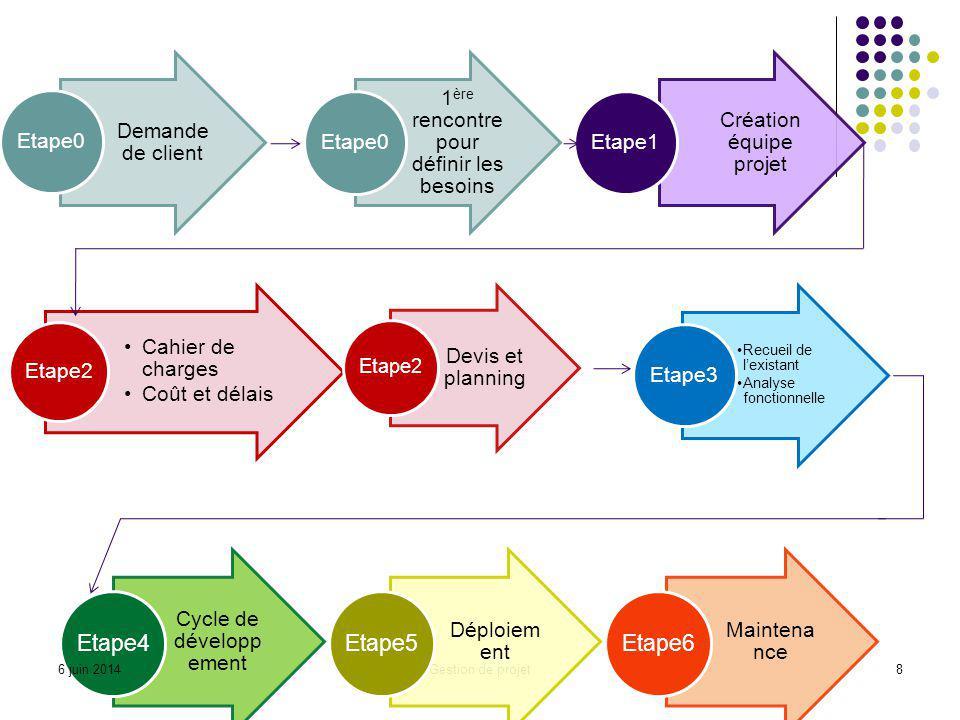 Cycle de développement Déploiement Maintenance