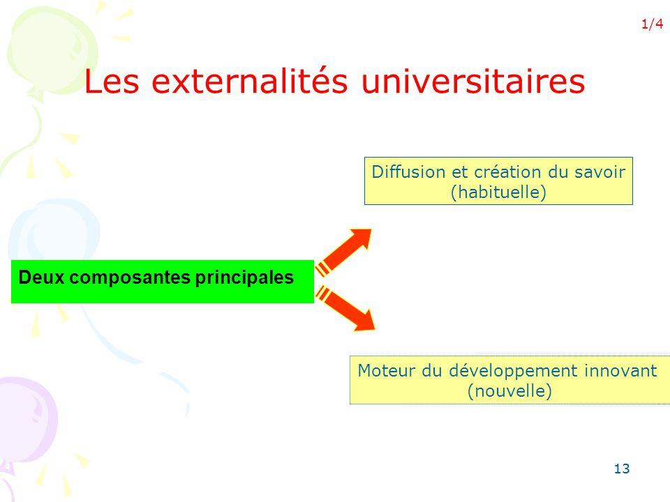 Les externalités universitaires