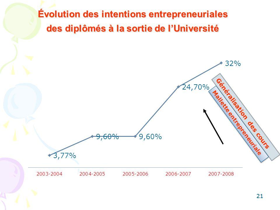 Évolution des intentions entrepreneuriales