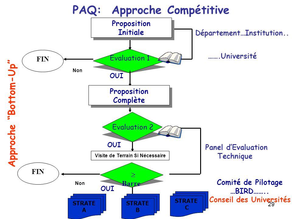 PAQ: Approche Compétitive
