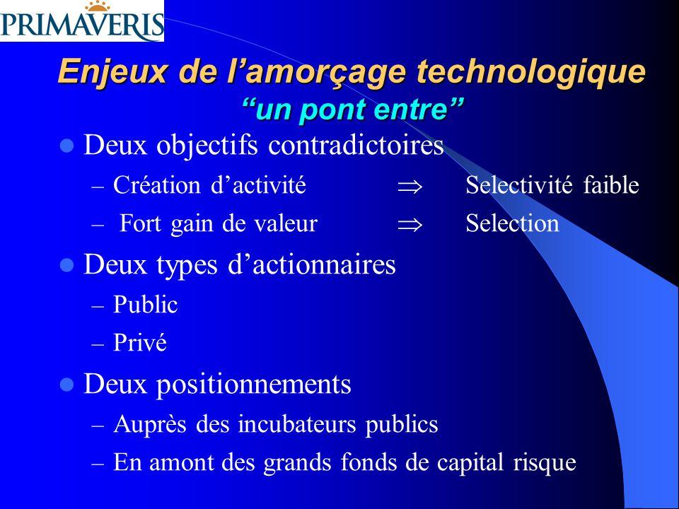 Enjeux de l'amorçage technologique un pont entre