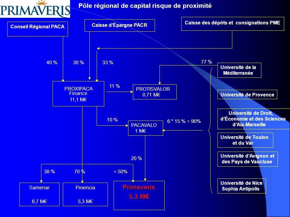 Pôle régional de capital risque de proximité Primaveris 5,3 M€