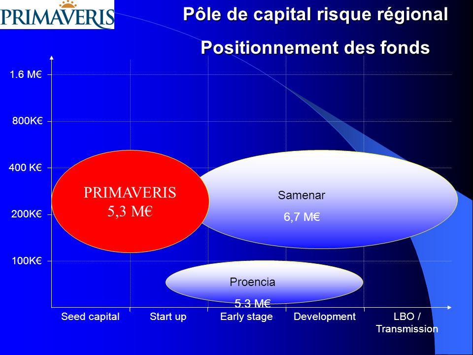 Pôle de capital risque régional Positionnement des fonds