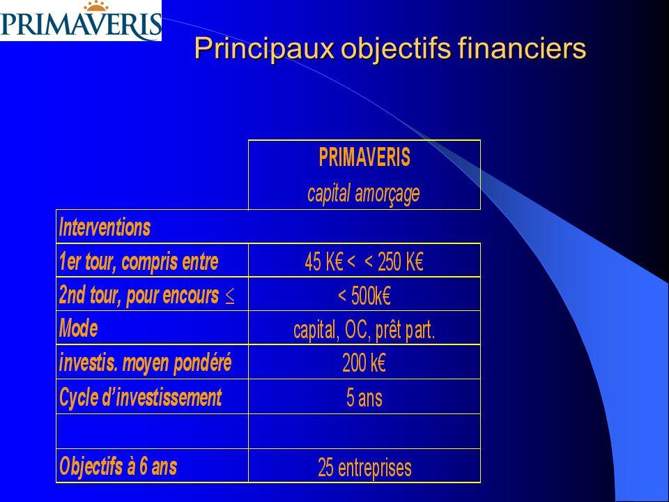 Principaux objectifs financiers