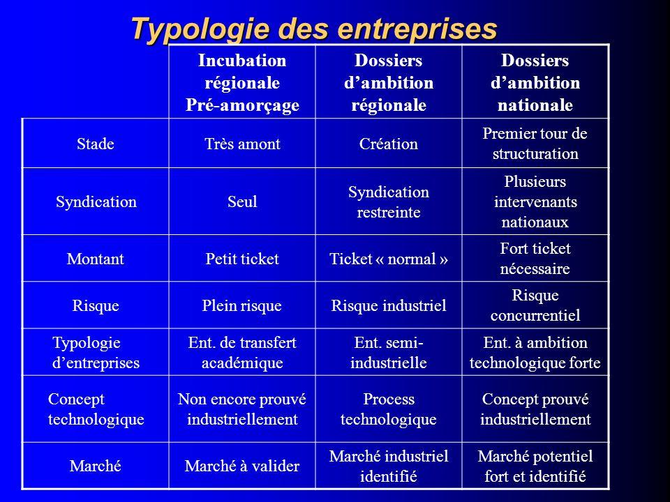 Typologie des entreprises