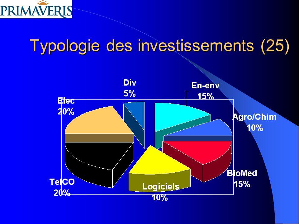 Typologie des investissements (25)