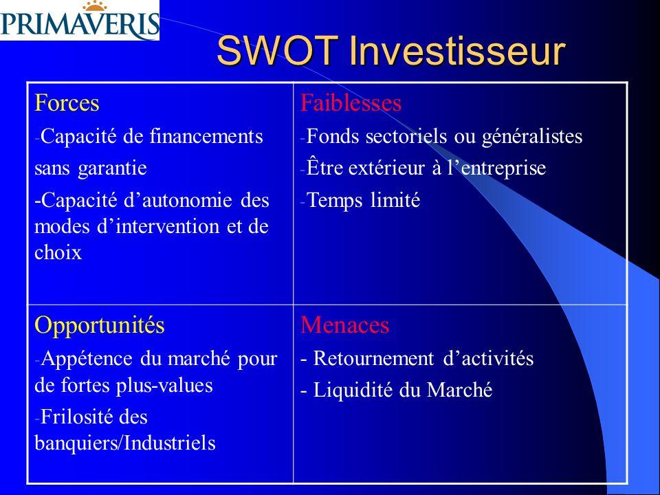 SWOT Investisseur Forces Faiblesses Opportunités Menaces