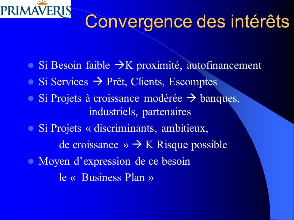 Convergence des intérêts