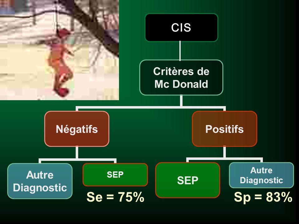 CIS Se = 75% Sp = 83%