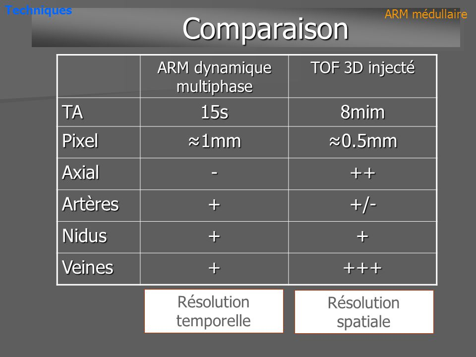 Comparaison TA 15s 8mim Pixel ≈1mm ≈0.5mm Axial - ++ Artères + +/-