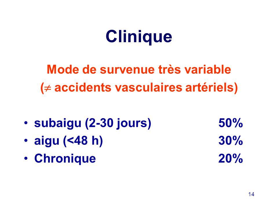 Mode de survenue très variable ( accidents vasculaires artériels)