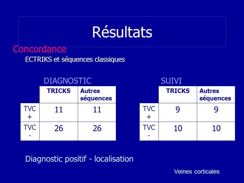 Résultats Concordance Diagnostic positif - localisation DIAGNOSTIC