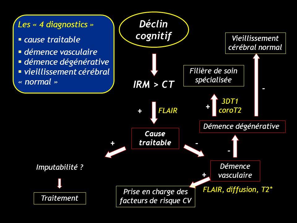 Déclin cognitif IRM > CT