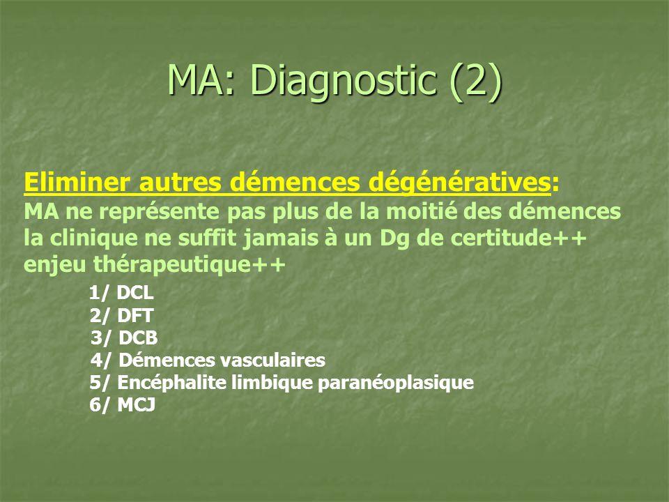 MA: Diagnostic (2) Eliminer autres démences dégénératives: