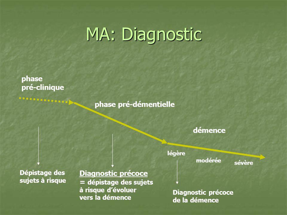 MA: Diagnostic phase pré-clinique phase pré-démentielle démence