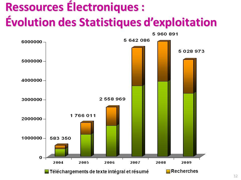 Ressources Électroniques : Évolution des Statistiques d'exploitation