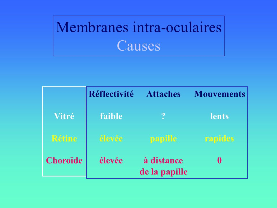 Membranes intra-oculaires