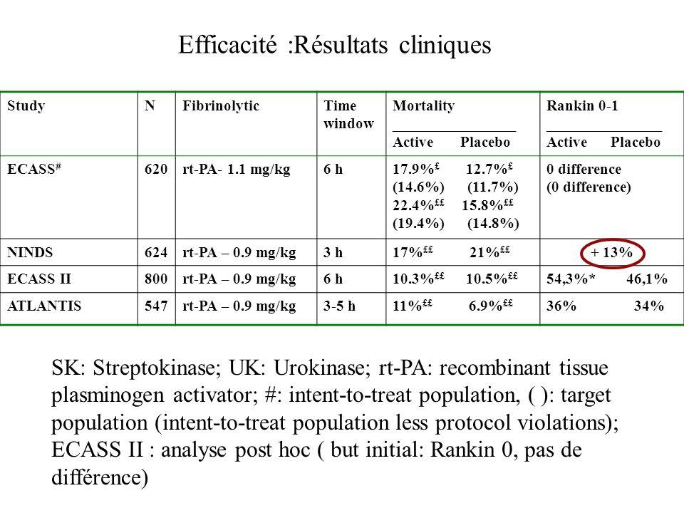 Efficacité :Résultats cliniques