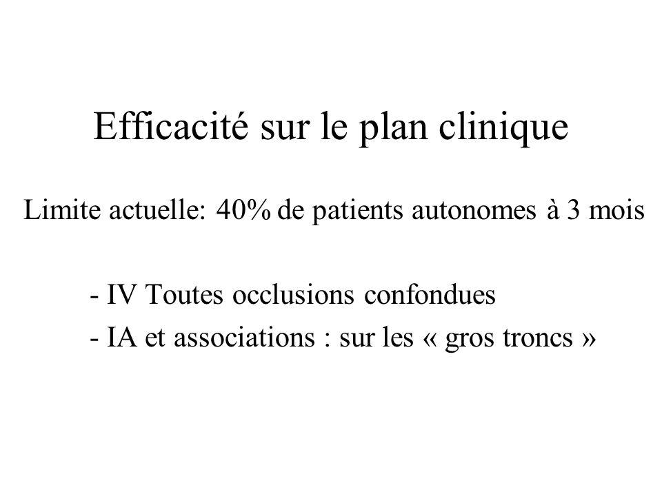 Efficacité sur le plan clinique
