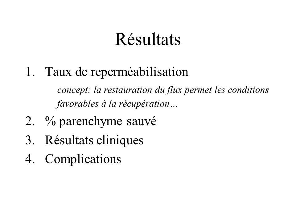 Résultats Taux de reperméabilisation % parenchyme sauvé