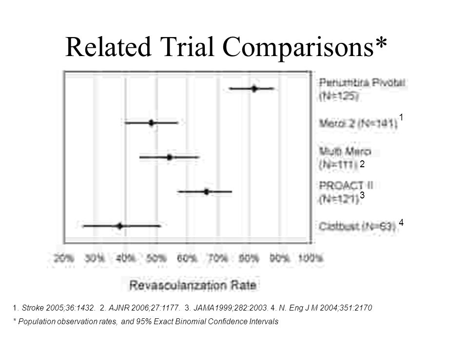 Related Trial Comparisons* Revascularization