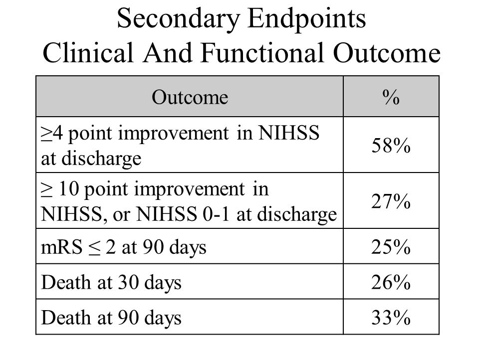 Secondary Endpoints Clinical And Functional Outcome