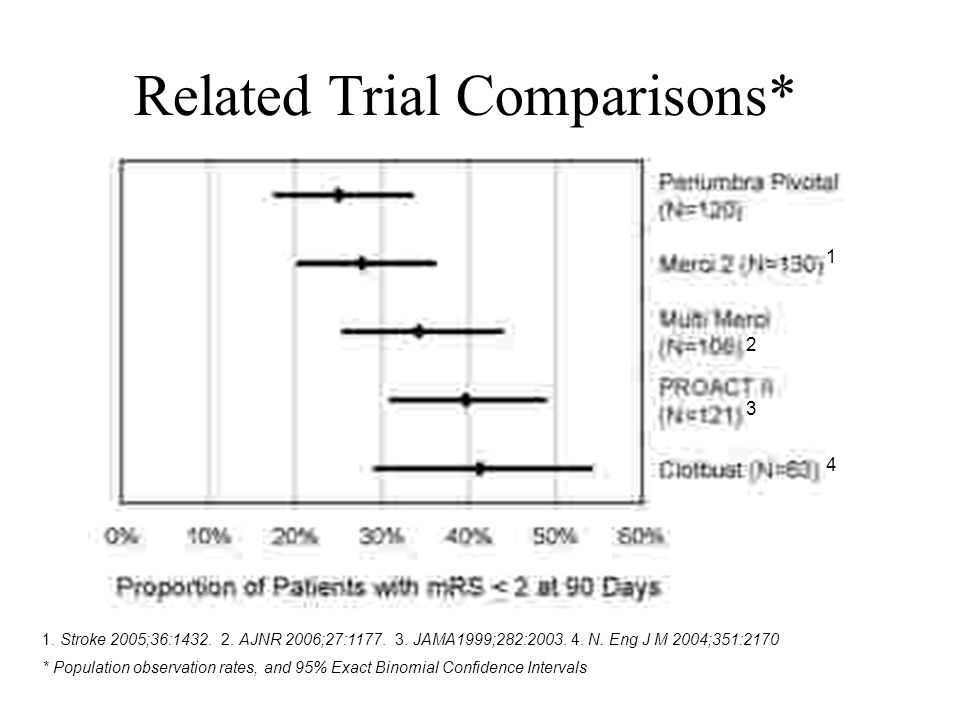Related Trial Comparisons* mRS ≤ 2 at 90 Days