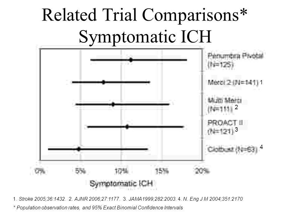 Related Trial Comparisons* Symptomatic ICH