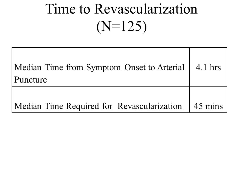 Time to Revascularization (N=125)