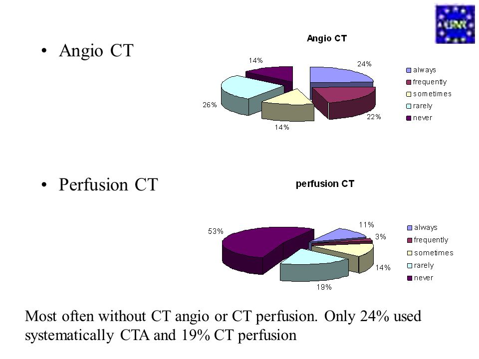 Angio CT Perfusion CT. Most often without CT angio or CT perfusion.