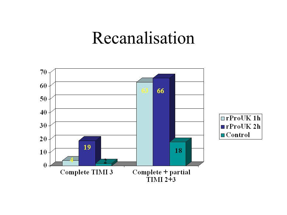 Recanalisation