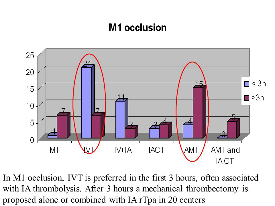 In M1 occlusion, IVT is preferred in the first 3 hours, often associated with IA thrombolysis.