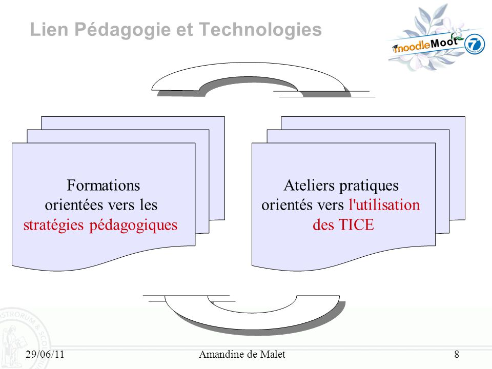 Lien Pédagogie et Technologies