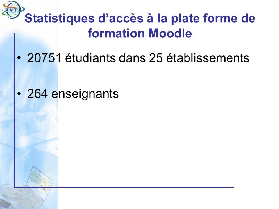 Statistiques d'accès à la plate forme de formation Moodle