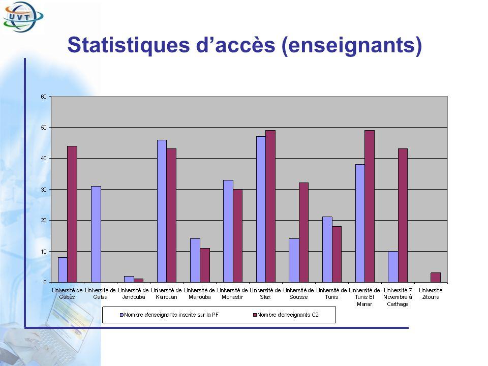 Statistiques d'accès (enseignants)