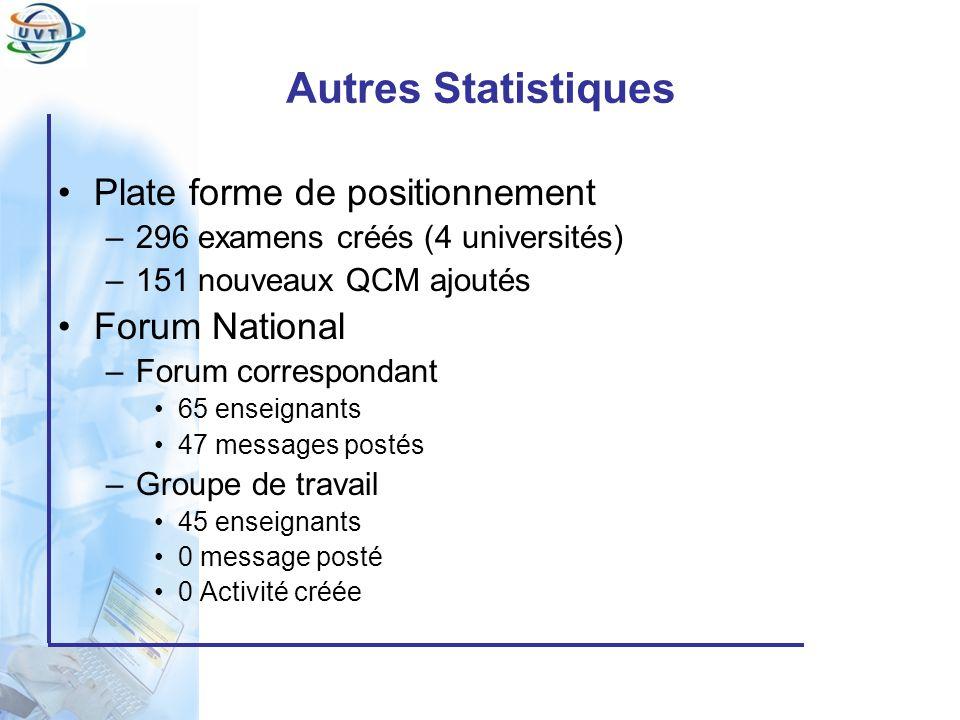 Autres Statistiques Plate forme de positionnement Forum National