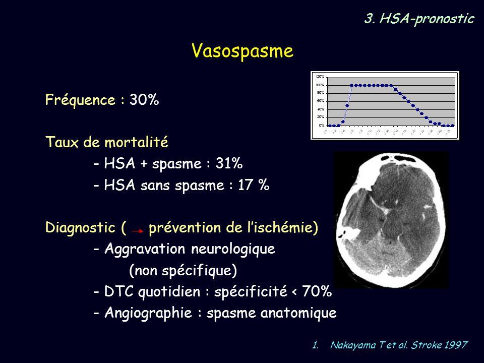 Vasospasme Fréquence : 30% Taux de mortalité - HSA + spasme : 31%