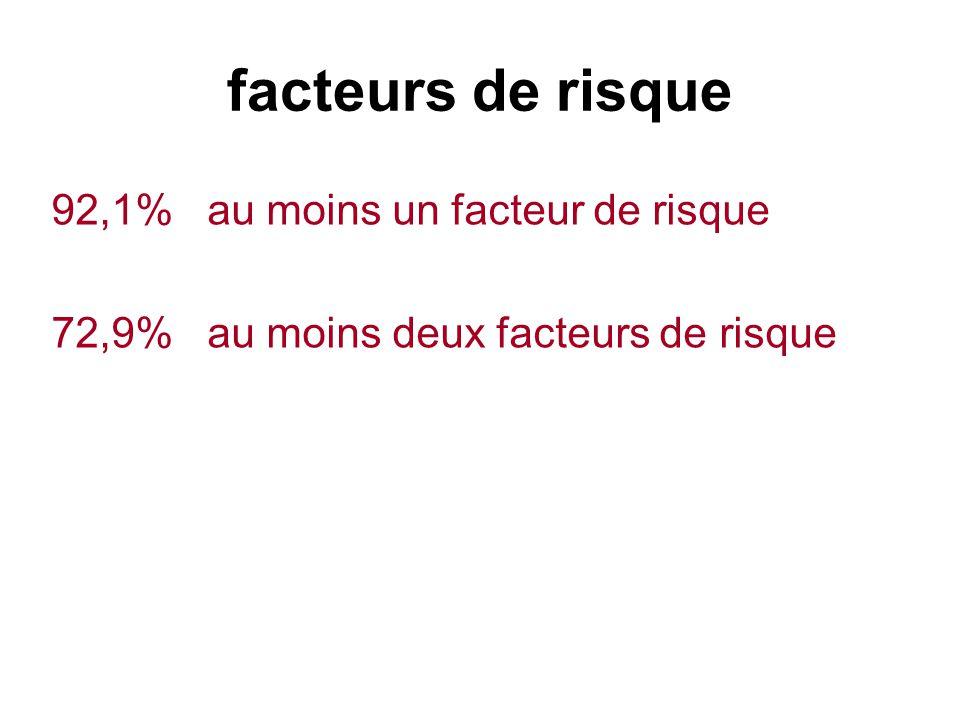 facteurs de risque 92,1% au moins un facteur de risque
