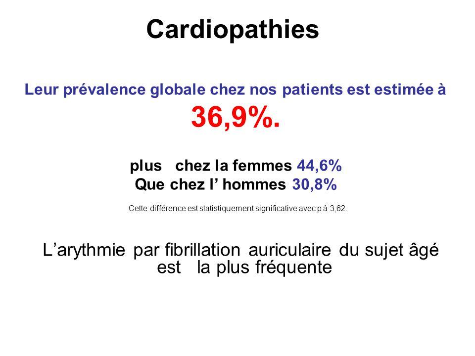 Leur prévalence globale chez nos patients est estimée à