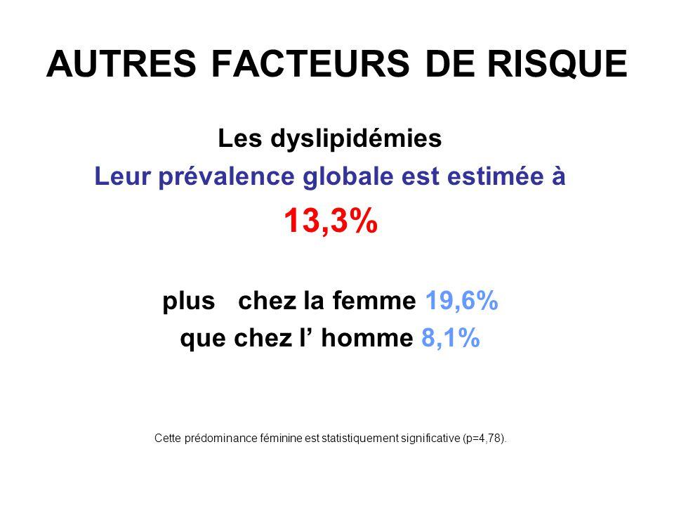AUTRES FACTEURS DE RISQUE