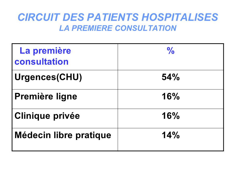 CIRCUIT DES PATIENTS HOSPITALISES LA PREMIERE CONSULTATION