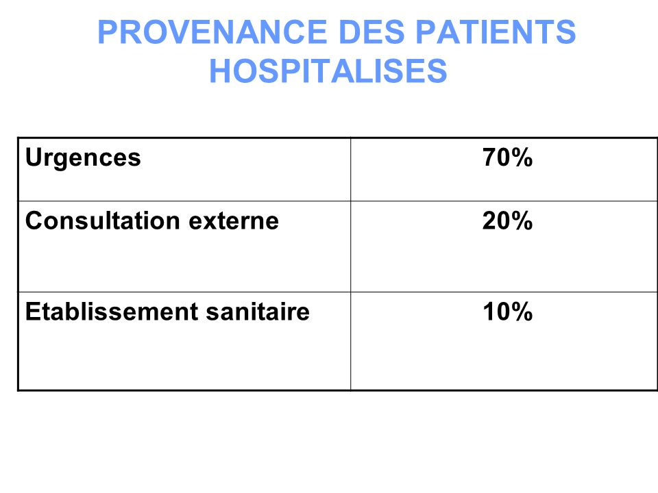PROVENANCE DES PATIENTS HOSPITALISES