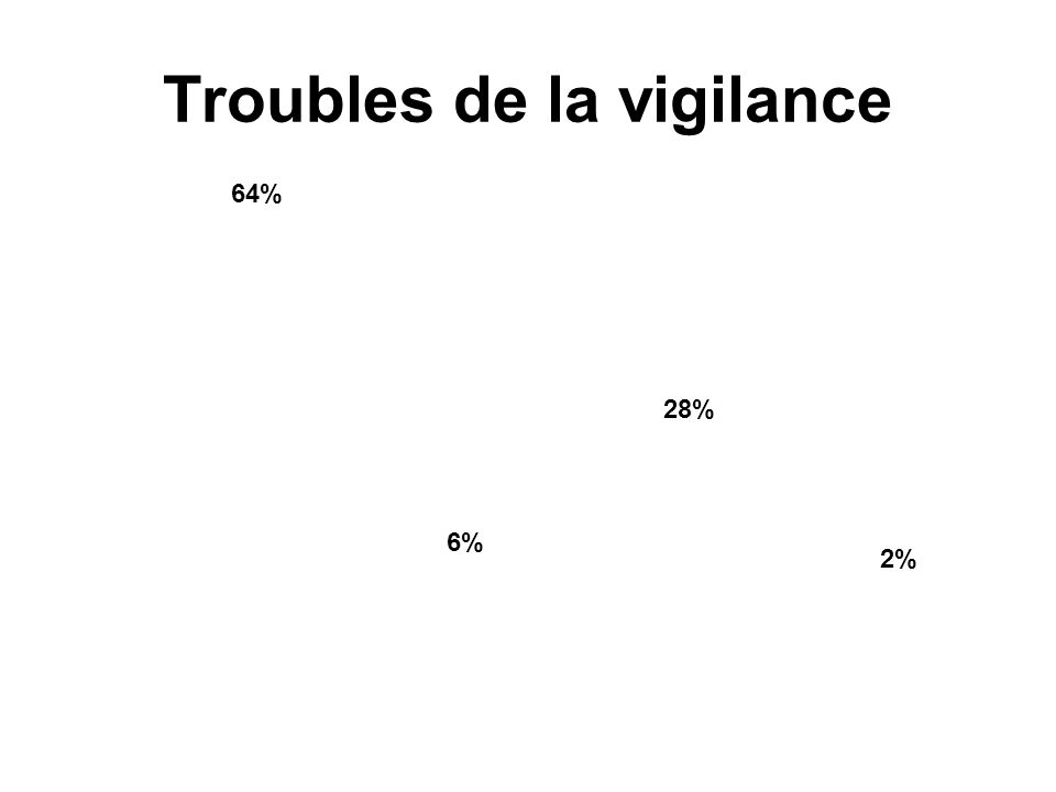 Troubles de la vigilance