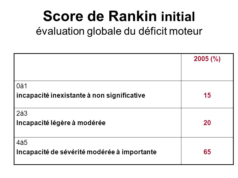 Score de Rankin initial évaluation globale du déficit moteur
