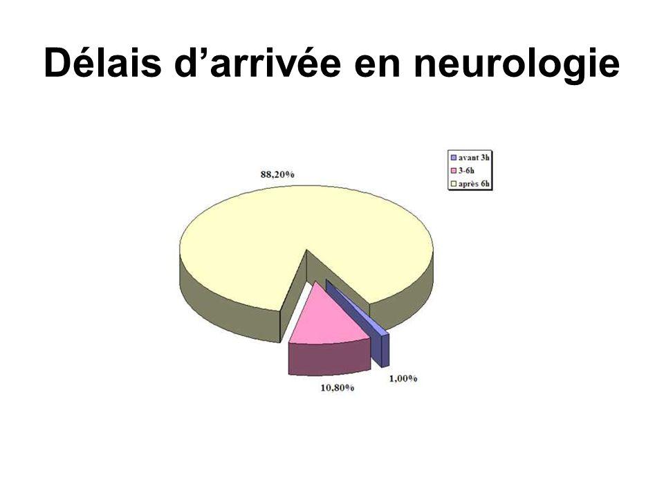 Délais d'arrivée en neurologie