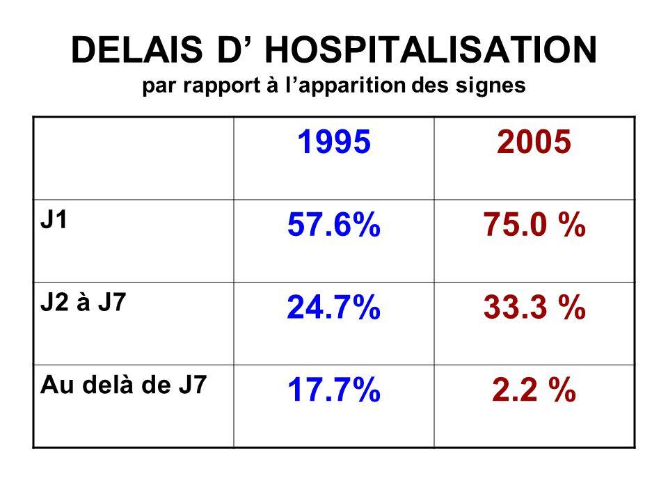 DELAIS D' HOSPITALISATION par rapport à l'apparition des signes