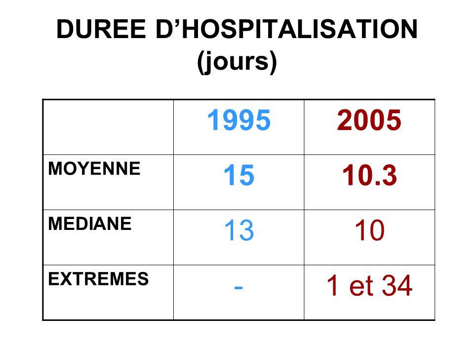 DUREE D'HOSPITALISATION (jours)